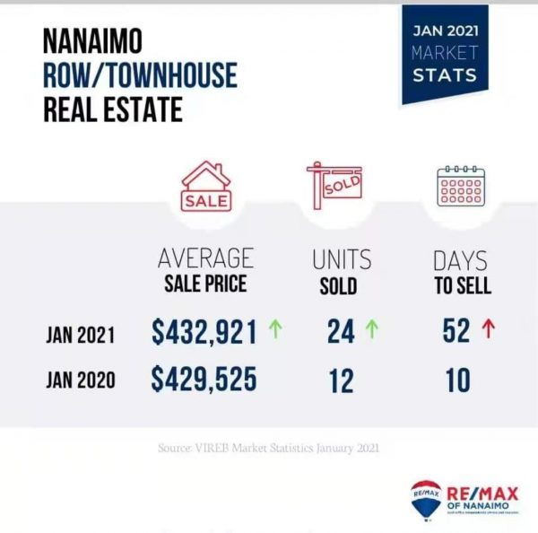 纳奈莫房产走势 - 2021年1月纳奈莫房产走势