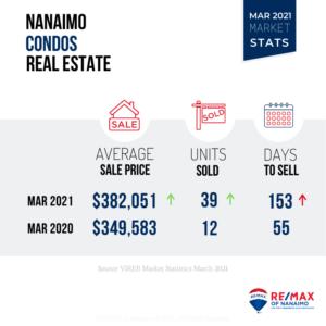 温哥华岛房价 - 2021-3月温哥华岛房价报告-房源存量轻微上涨,但仍然无法给买家解渴