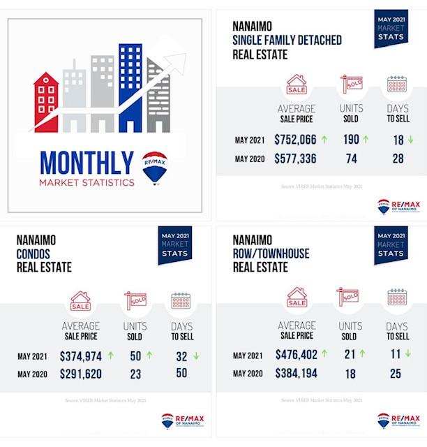 温哥华岛房地产报告 - 2021-5月温哥华岛房地产报告-2016年以来最强劲月份
