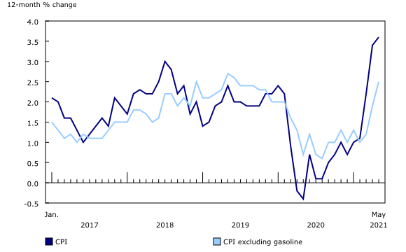 通货膨胀 - 加拿大出现了十年来最快速度的通货膨胀增长,加拿大出现购房焦虑