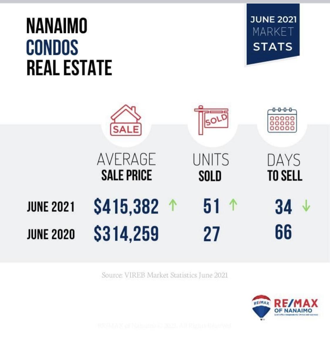 温哥华岛房地产报告 - 2021-6月温哥华岛房地产报告-市场略有降温,但仍保持高需求
