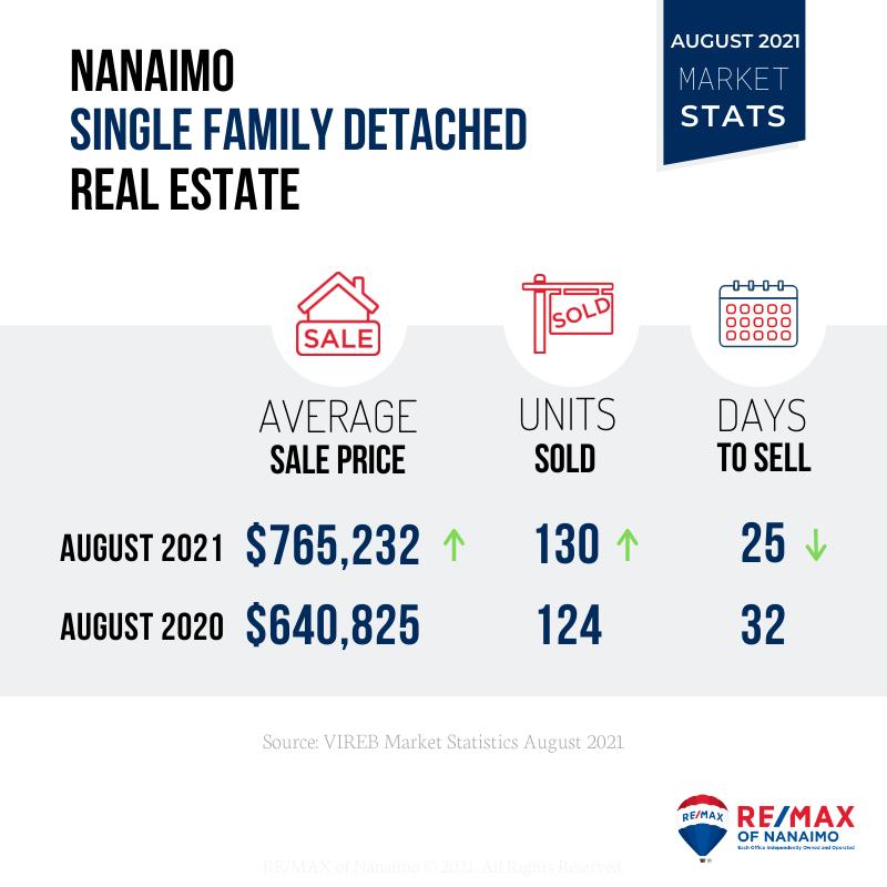 温哥华岛8月房地产报告 - 温哥华岛8月房地产报告-增加住房供应量是提升可购性的关键