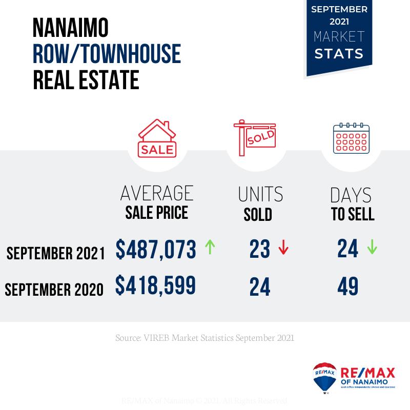 温哥华岛房价 - 温哥华岛房价趋势报告9月-市场重新回到低库存和价格上涨的情况